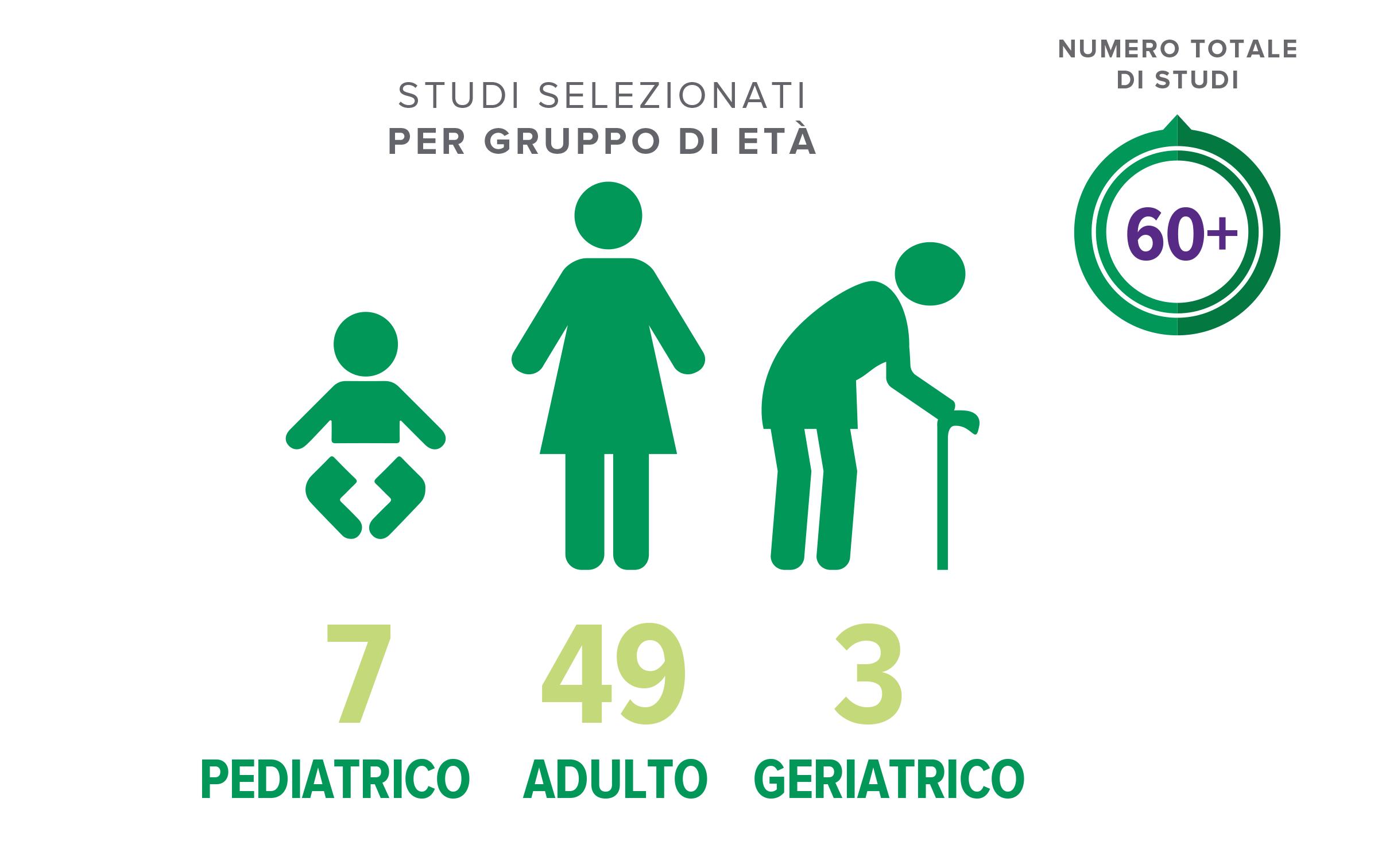La formulazione di De Simone è stata testata in un numero considerevole di pazienti di tutte le età