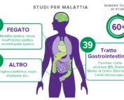 La formulazione De Simone è stata testata in molte aree terapeutiche